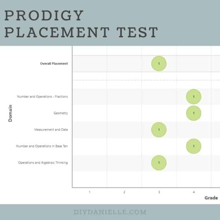 Prodigy Placement Test graph for one of my kids.